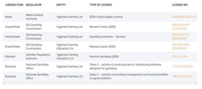 Bezpieczeństwo oprogramowania Yggdrasil Gaming